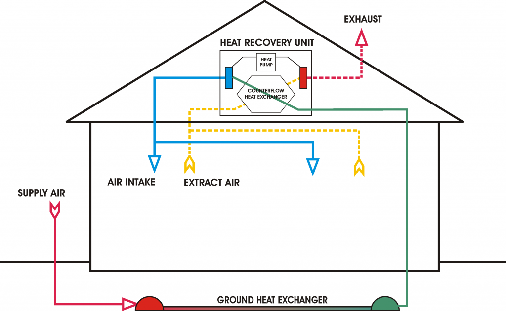 Ventilation_unit_with_heat_pump_and_ground_-_cooling-1024x631